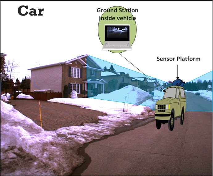 Mobile Mapping System Operational Scenario on Car