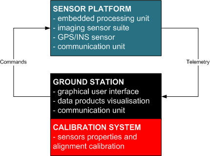 Mobile Mapping System Diagram